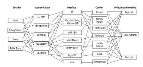 Taxonomie des options de votations électroniques