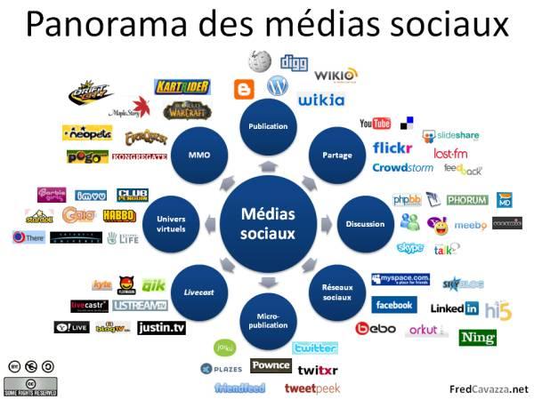 Tableau des médias sociaux selon Fred Cavazza