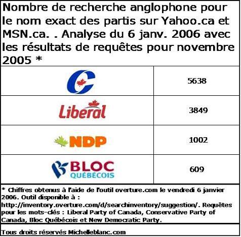wiki partis politiques canadiens