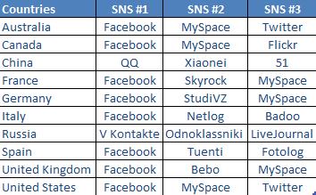 Le top 3 des médias sociaux par pays