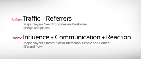 http://www.baekdal.com/articles/Management/google-social-shift/