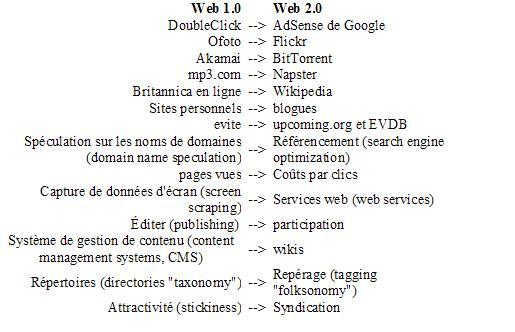 Tableau des vedettes du Web 1.0 et du Web 2.0