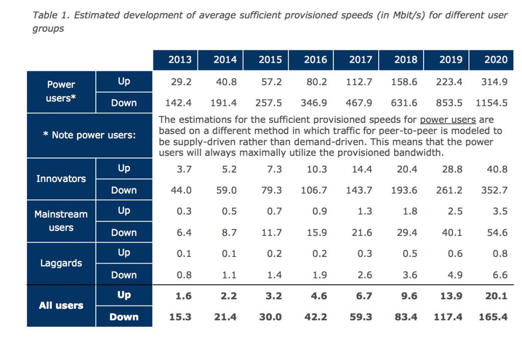 Estimation des besoins de connectivité internet par type d'usagers pour 2020