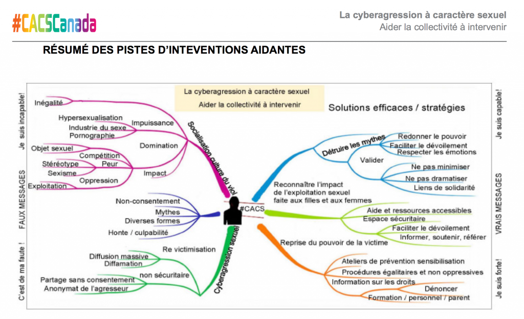 Intervention CACS 1024x624 40% d'adolescentes affirment avoir été victimes de cyberagression sexuelle