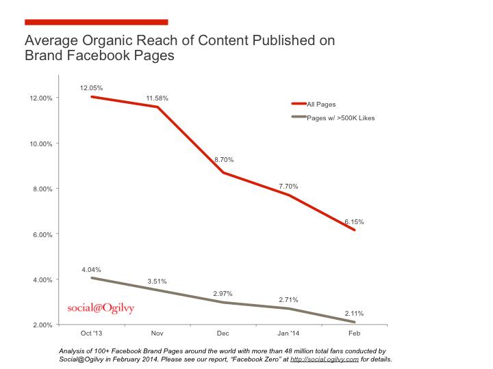 La visibilité naturelle des contenus sur Facebook