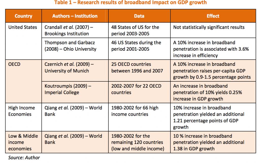Tableau des études d'impact de la fibre optique sur le PIB