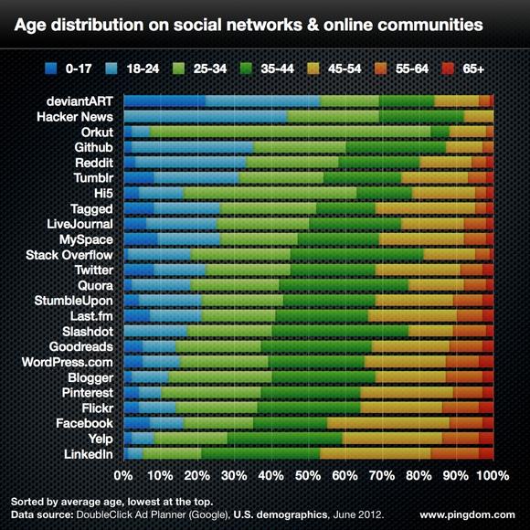 Distribution de l'âge par média social
