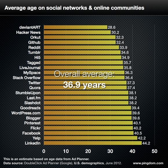 L'âge médian par média social