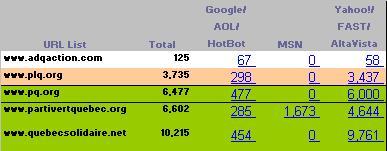 Nombre d'hyperliens externes vers les sites des partis politiques Québécois