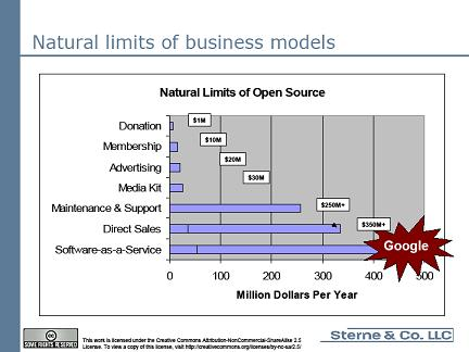 Limites des modèles d'affaires open source