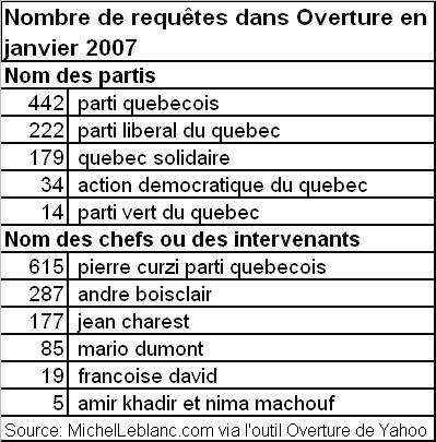 Nombre de requêtes dans le moteur yahoo pour les noms des partis ou des chefs politiques en janvier 2007