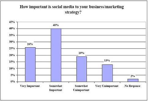 Tableau de l'importance qu'accordent aux médias sociaux les entreprises Inc. 500