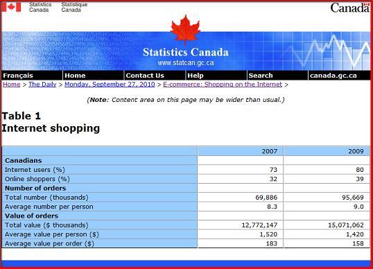 Statistique Canada achat en ligne des canadiens
