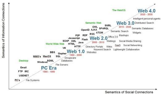 Le Web 4.0 serait le Web OS c'est à dire le système d'exploitation Web
