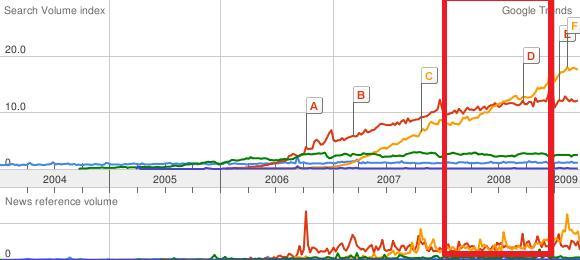 Google Trend pour Canoe, YouTuve, Facebook, Wikipedia et blogue au québec en 2008