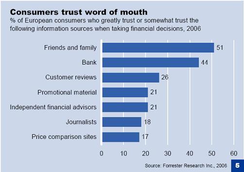 Les sources de confiance des consommateurs