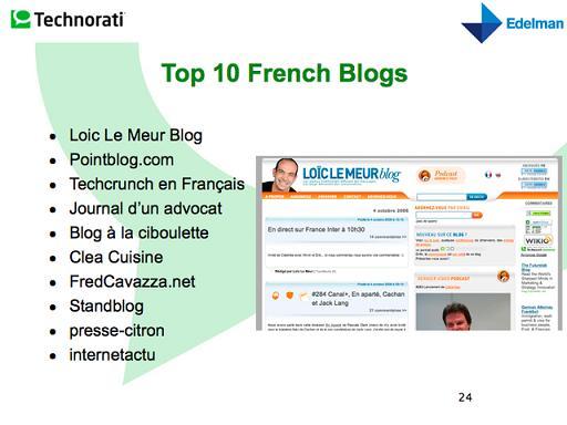 Les 10 blogues les plus influents de la France