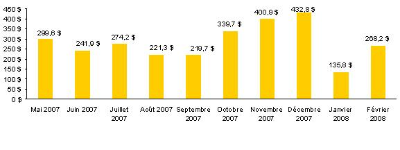 Montant Total des achats en ligne des Québécois