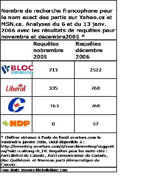 Requêtes du nom des partis politiques novembre et décembre 2005