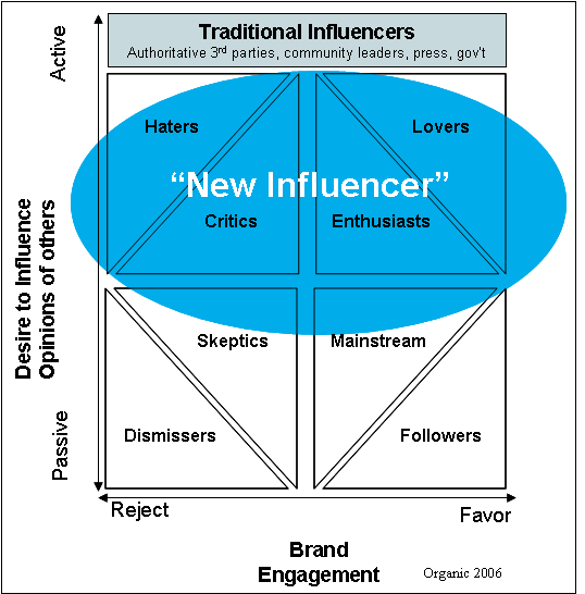 Les nouveaux influenceurs