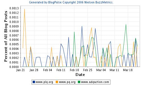 Nombre de citations des URLs des partis dans les blogues