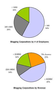 Profil des entreprises qui bloguent