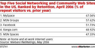 Tableau de la rétention des principaux sites de réseautage social aux USA