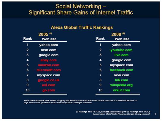 Importance des médias sociaux sur le Web