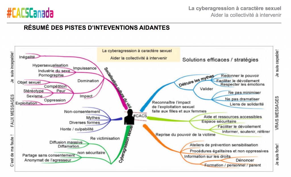 Tableau des interventions possibles pour contrer la cyberagression sexuelle