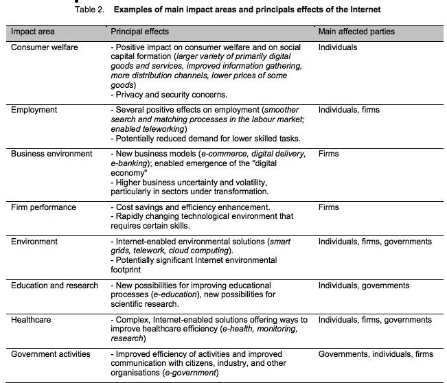 OCDE Tableau de l'Impact économique du numérique