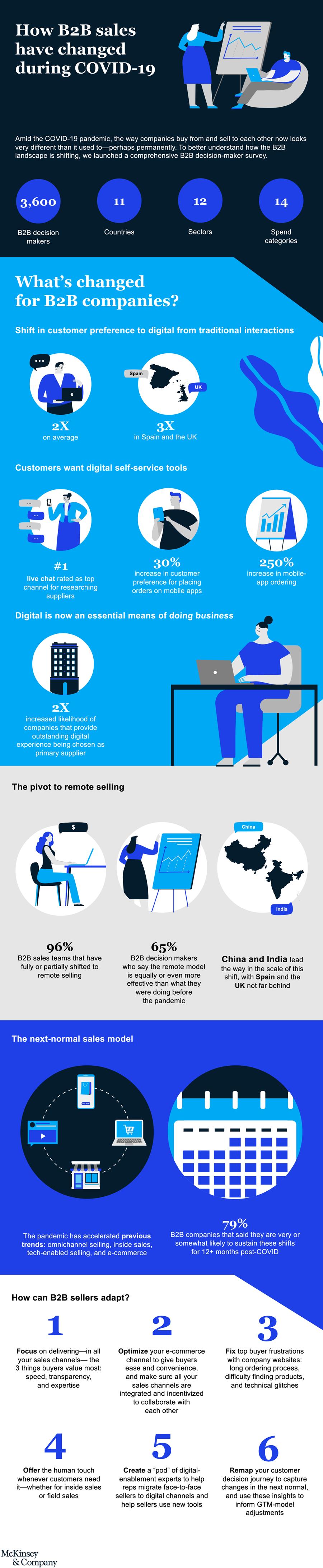 Infographie des ventes B2B en 2020