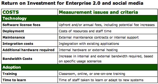 Les coûts de l'entreprise 2.0