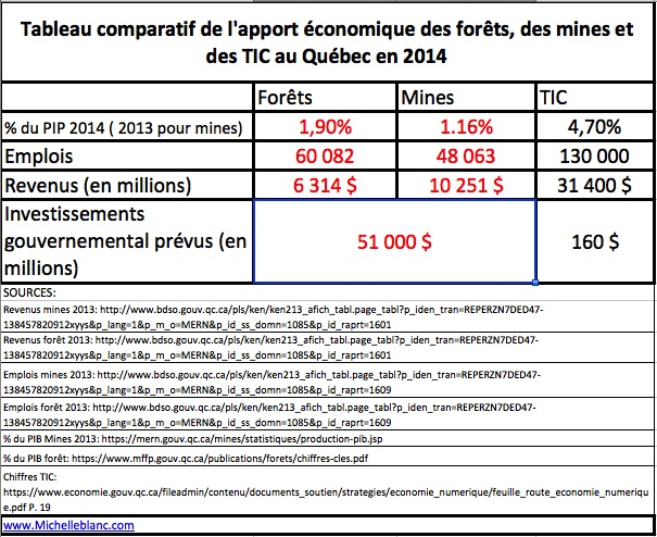Tableau-comparatif-mines-forets-TIC