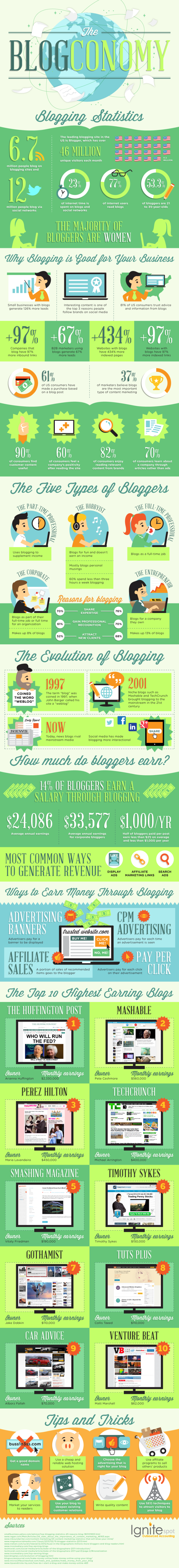 Infographie l'économie du blogue