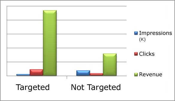 efficacité du reciblage publicitaire