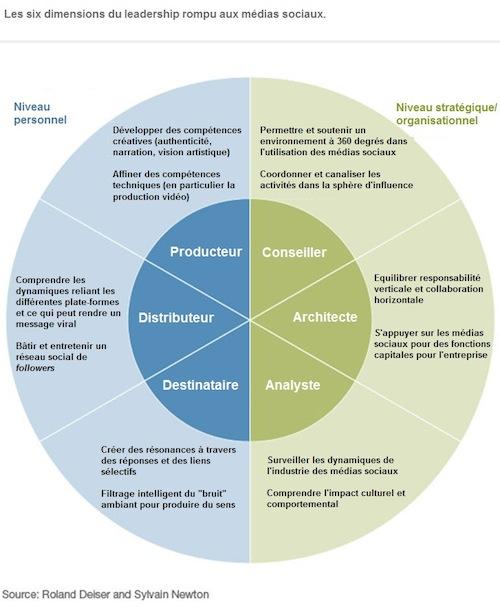 Les six dimensions du leadership rompu aux médias sociaux