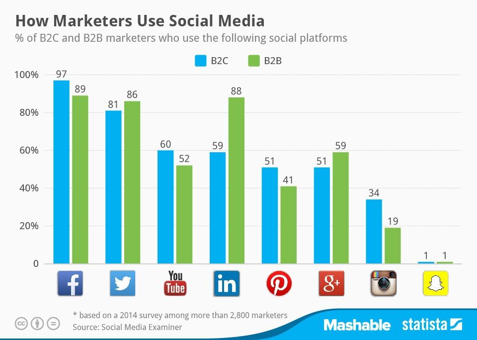 Tableau de l'utilisation des médias sociaux par les marketeurs